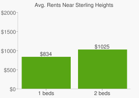 Graph of average rent prices for Sterling Heights