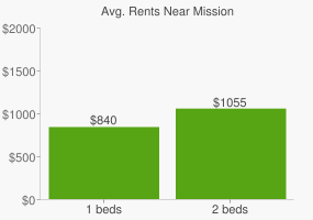 Graph of average rent prices for Mission