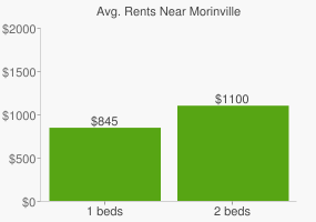 Graph of average rent prices for Morinville