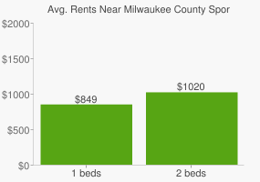 Graph of average rent prices for Milwaukee County Sports Complex