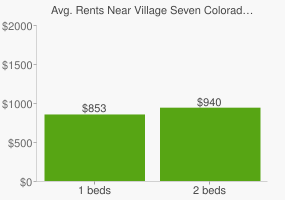 Graph of average rent prices for Village Seven Colorado Springs