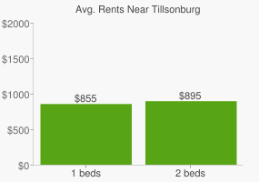 Graph of average rent prices for Tillsonburg