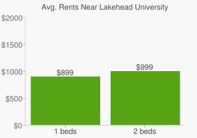 Graph of average rent prices for Lakehead University