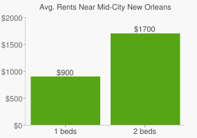 Graph of average rent prices for Mid-City New Orleans