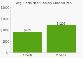 Graph of average rent prices for Packery Channel Park