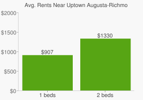 Graph of average rent prices for Uptown Augusta-Richmond County