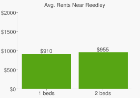 Graph of average rent prices for Reedley