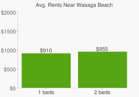 Graph of average rent prices for Wasaga Beach