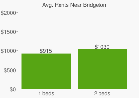 Graph of average rent prices for Bridgeton