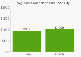 Graph of average rent prices for North End Boise City