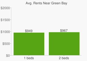 Graph of average rent prices for Green Bay
