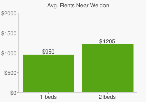 Graph of average rent prices for Weldon