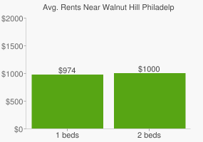 Graph of average rent prices for Walnut Hill Philadelphia