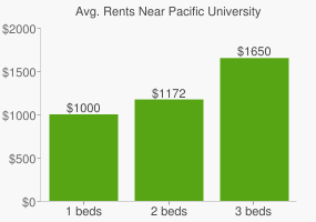Graph of average rent prices for Pacific University