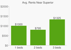 Graph of average rent prices for Superior