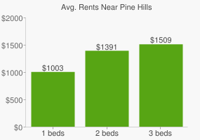 Graph of average rent prices for Pine Hills