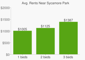Graph of average rent prices for Sycamore Park