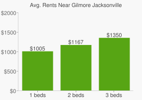 Graph of average rent prices for Gilmore Jacksonville