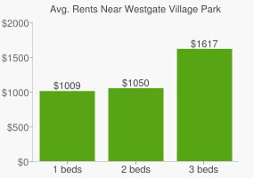 Graph of average rent prices for Westgate Village Park