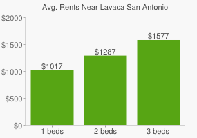 Graph of average rent prices for Lavaca San Antonio