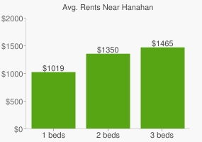Graph of average rent prices for Hanahan