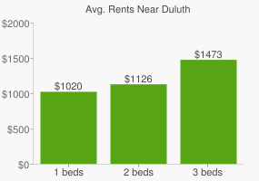 Graph of average rent prices for Duluth