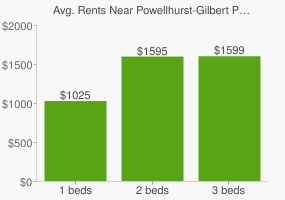 Graph of average rent prices for Powellhurst-Gilbert Portland