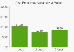 Graph of average rent prices for University of Maine - Augusta