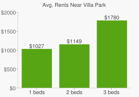 Graph of average rent prices for Villa Park