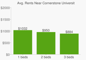 Graph of average rent prices for Cornerstone University