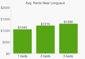 Graph of average rent prices for Longueuil