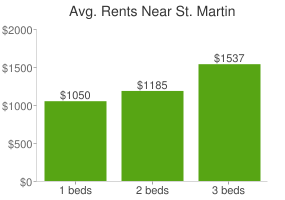 Graph of average rent prices for St. Martin