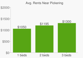 Graph of average rent prices for Pickering