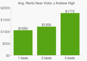 Graph of average rent prices for Victor J Andrew High School