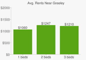 Graph of average rent prices for Greeley