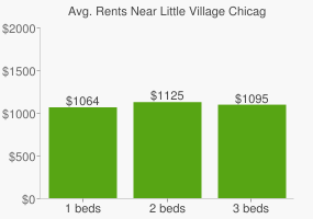 Graph of average rent prices for Little Village Chicago