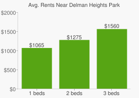 Graph of average rent prices for Delman Heights Park