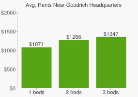 Graph of average rent prices for Goodrich Headquarters