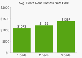 Graph of average rent prices for Hornets Nest Park