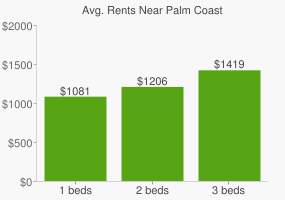 Graph of average rent prices for Palm Coast