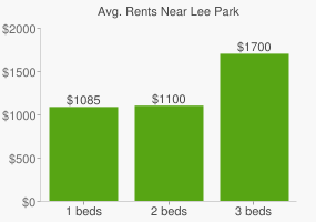 Graph of average rent prices for Lee Park