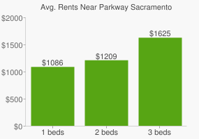 Graph of average rent prices for Parkway Sacramento