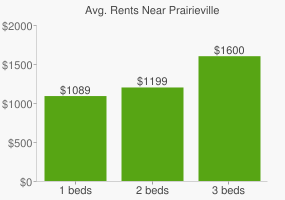 Graph of average rent prices for Prairieville
