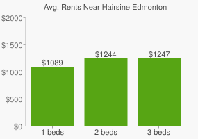 Graph of average rent prices for Hairsine Edmonton