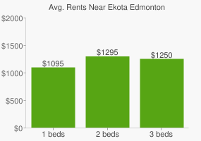 Graph of average rent prices for Ekota Edmonton