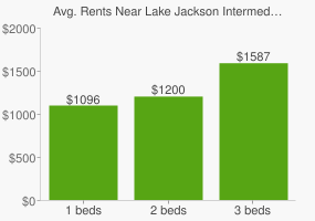 Graph of average rent prices for Lake Jackson Intermediate School Football Field