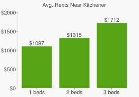 Graph of average rent prices for Kitchener