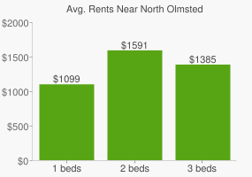 Graph of average rent prices for North Olmsted