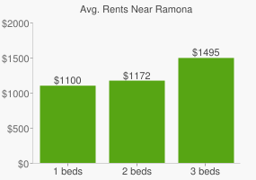 Graph of average rent prices for Ramona