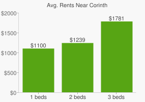 Graph of average rent prices for Corinth